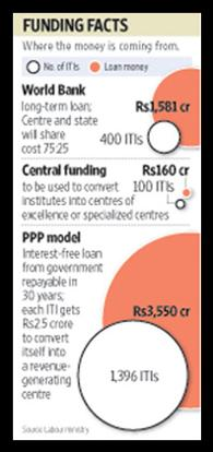 About Rs5,291 crore will be spent through a combination of a phased PPP plan, a long-term World Bank loan and direct Central funding. Sandeep Bhatnagar / Mint