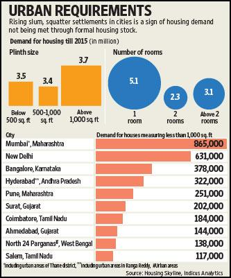 This graph shows the rising demand of the low-cost houses in different cities. Ahmed Raza Khan / Mint