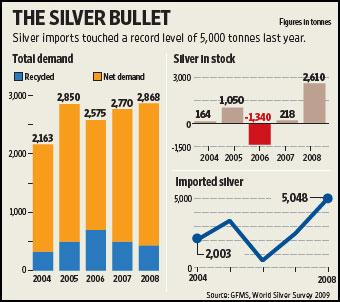 This graph shows the silver demand, its import and its availability in stock from 2004 to 2008. Ahmed Raza Khan / Mint