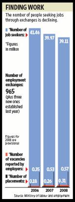 The legislation seeks to restore the primacy of employment exchanges, it will also enable the government to track job opportunities and trends more closely. Sandeep Bhatnagar / Mint