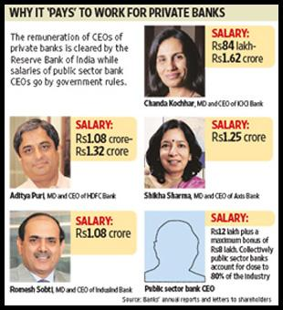 The remuneration of CEOs of private banks is cleared by the Reserve Bank of India while salaries of the CEOs of public sector banks are governed by government rules. Ahmed Raza Khan / Mint