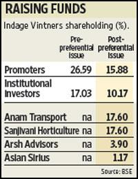 This graph shows Indage Vintners shareholding.