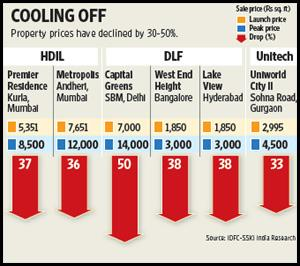 DLF Ltd appears to have witnessed the biggest drop in prices. Ahmed Raza Khan / Mint