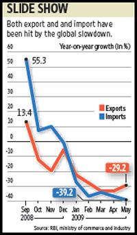 The sharp decline in imports narrowed India's trade deficit to $5.2 billion in May, compared with $11.1 billion in the same month a year ago. Sandeep Bhatnagar / Mint