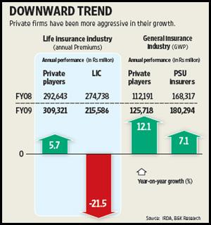The trend was slightly different in the non-life insurance sector. Ahmed Raza Khan / Mint