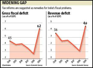 The survey revised the deficit for 2008-09 from 6% estimated in the interim budget presented in February. Sandeep Bhatnagar / Mint