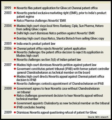 Drawn out battles: Chronology of events in Novartis' five year-long battle to patent glivec in India. Ahmed Raza Khan / Mint