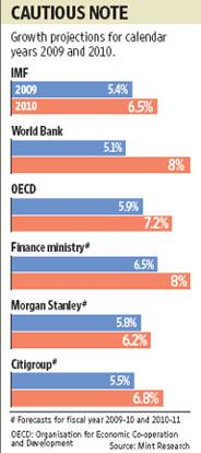 Global economic activity is forecast to contract by 1.4% in 2009 and expand by 2.5% in 2010. Sandeep Bhatnagar / Mint