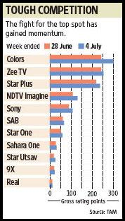 Colors got 300 gross rating points, followed by Zee TV at 253 GRPs. Ahmed Raza Khan / Mint