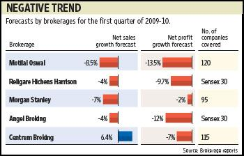 The weeks ahead will also see companies declaring their results for the June quarter. Sandeep Bhatnagar / Mint