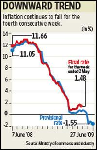 This graph shows the fall in wholesale price index from 7 June 2008 to 27 June 20009. Paras Jain / Mint