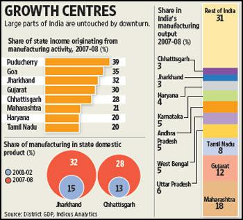 This graph shows the share of various states in India's manufacturing output and their income from the manufacturing activity in 2007-08. Ahmed Raza Khan / Mint
