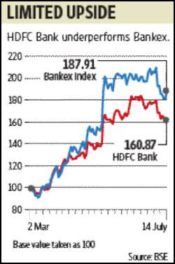 In the last month, while the BSE Bankex has fallen 5%, the HDFC Bank stock is down 11%. Ahmed Raza Khan / Mint