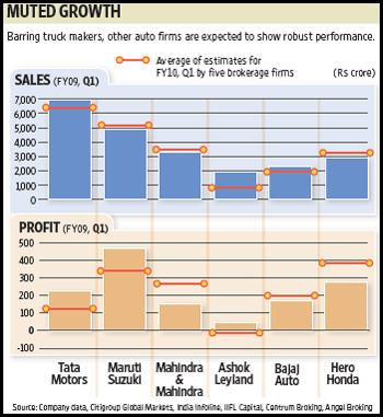 After the impressive performance of auto firms in the first three months of 2009, the 14-share BSE Auto Index has continued to rise. Ahmed Raza Khan / Mint
