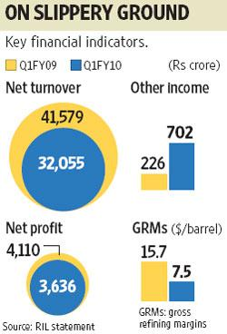 Net sales declined 23% to Rs32,055 crore. This is RIL's third consecutive quarterly dip in net profit. Ahmed Raza Khan / Mint