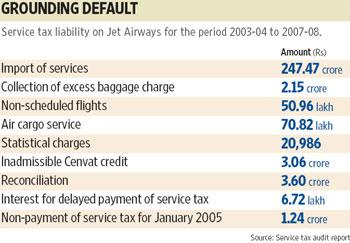 The service tax department has asked it to pay the service tax of Rs247.47 crore for the period 2005-06 to 2007-08 along with the interest. Ahmed Raza Khan/Mint