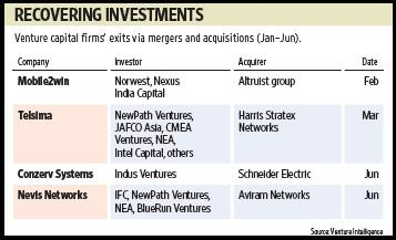Between January-June, only four firms saw exits by their VC investors, compared with five exits in the first half of last year and 14 in the same period in 2007. Sandeep Bhatnagar / Mint