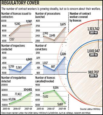 Contract employment has often led to friction at workplaces, where employees often demand its prohibition, which managements resist. Graphics by Sandeep Bhatnagar / Mint