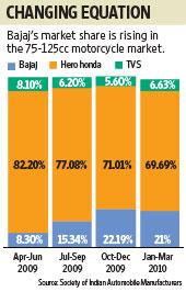 Graphic : Yogesh Kumar/Mint