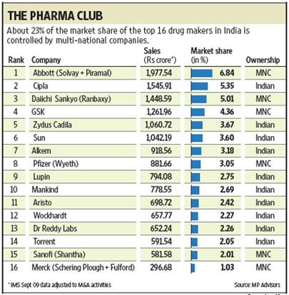 rise of india drug industry Rise of india's drug industryhow might us pharmaceutical companies and us consumers benefit from the rise of the indian pharmaceutical industry2 who might have lost out as a result of the recent rise of the indian pharmaceutical industry3 do the benefits from trade with the indian.