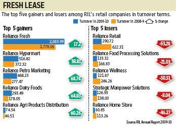 reliance retail mix (shoppers stop, reliance digital, reliance fresh, big bazaar etc) 2  study of  marketing mix strategies of communication service provider companies.