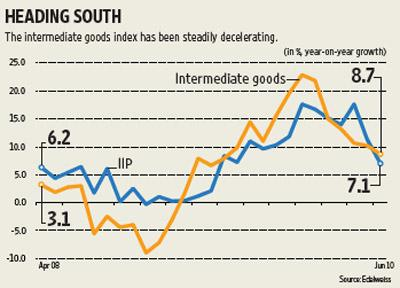 Graphic by Yogesh Kumar/Mint