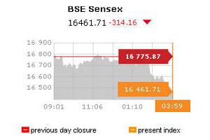 Markets at 3:30 pm on 17-11-2011