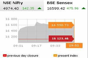 Sensex after opening