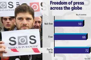 Photo: AFP; Data: Freedom House; Graphic: Shruti Chakraborty/Mint