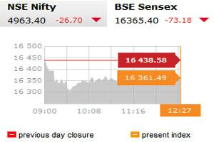 Sensex at mid-day