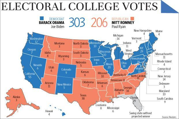 an argument against the electoral college in the united states Arguments for the electoral college are that: - it contributes to the cohesiveness of the country by requiring a distribution of popular support to be elected president - it enhances the status.