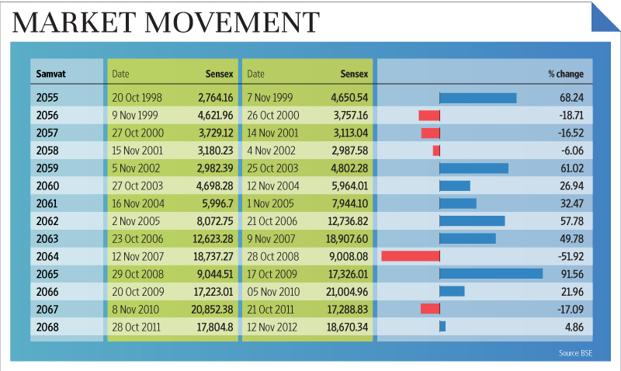 Graphic: Sandeep Bhatnagar/Mint