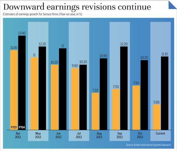 The chart shows the changes in the estimates of earnings growth in Sensex firms. Graphic by Sandeep Bhatnagar/Mint