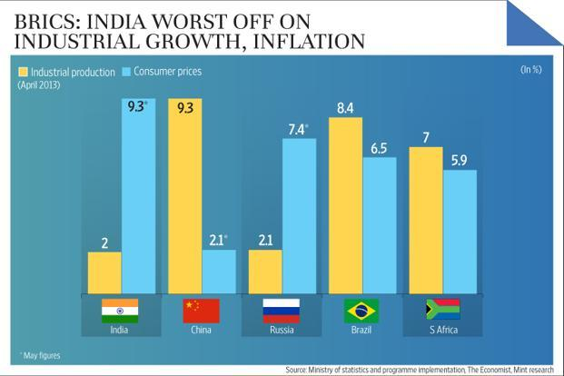 brics india worst off on industrial growth inflation