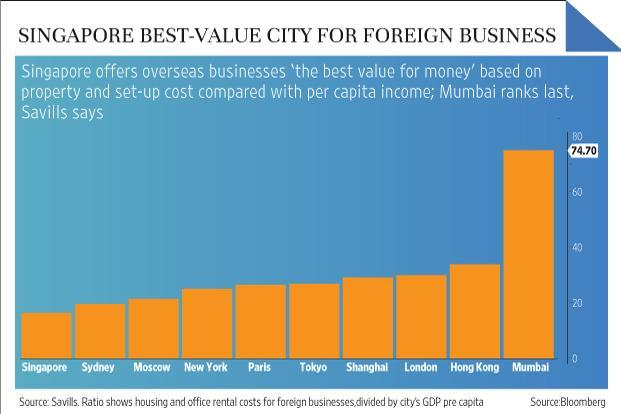 Singapore Ranked Best Value City For Foreign Business