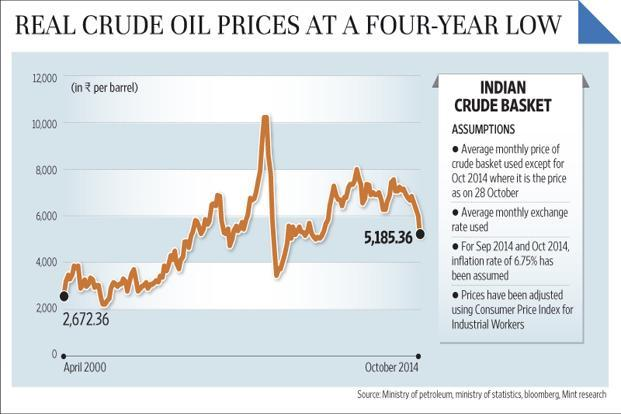 Real crude oil prices at a 4 year low livemint