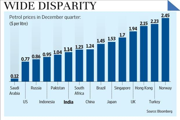 Petrol prices in India lower than in many countries - Livemint