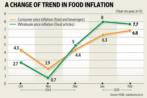food inflation trends and causes