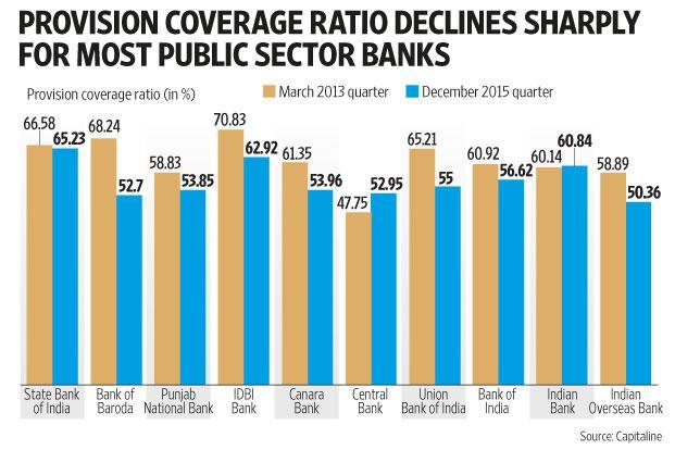 Provision Coverage Ratio Declines Sharply For Most Public