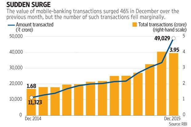 Ibc Mobile Banking >> Mobile banking sees dramatic surge in India - Livemint