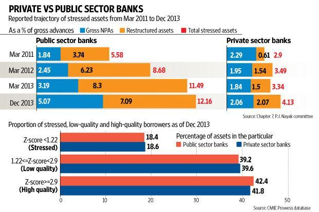 Evergreening by private sector banks - Livemint
