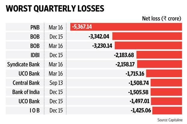 PNB tops list of worst losses in Indian banking history - Livemint