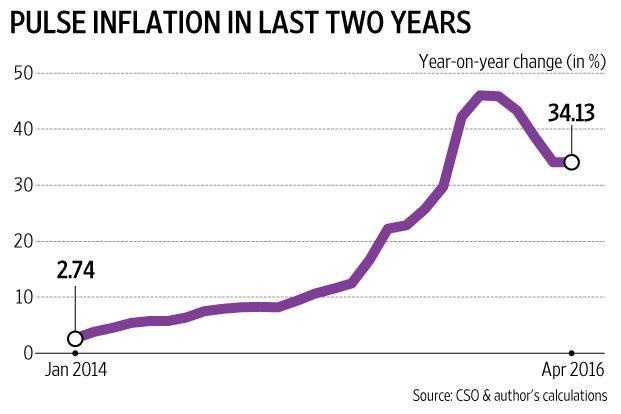 Food inflation: a quick fix won't help