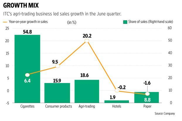 Graphic: Santosh Sharma/Mint