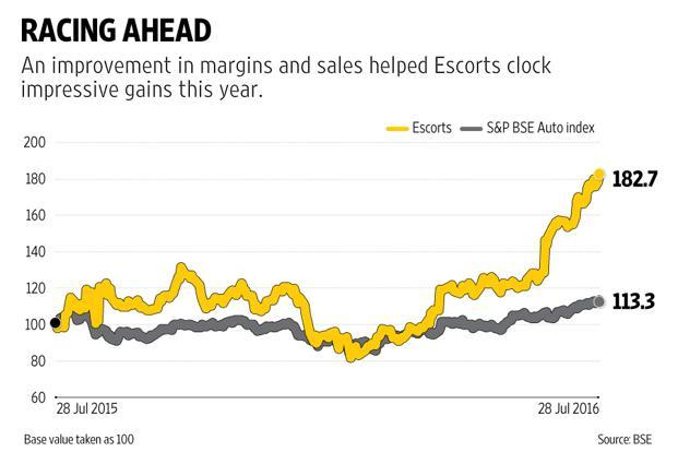 Tracking the 10% growth in tractor sales at Escorts, farm equipment revenues rose 8%.