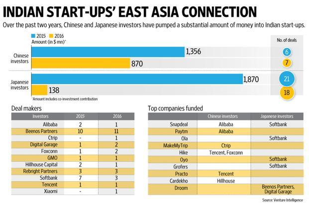 Against a total of 27 deals this year with about four months left to go, there were 28 investments made by Chinese and Japanese investors in 2015. Graphic: Naveen Kumar Saini/Mint