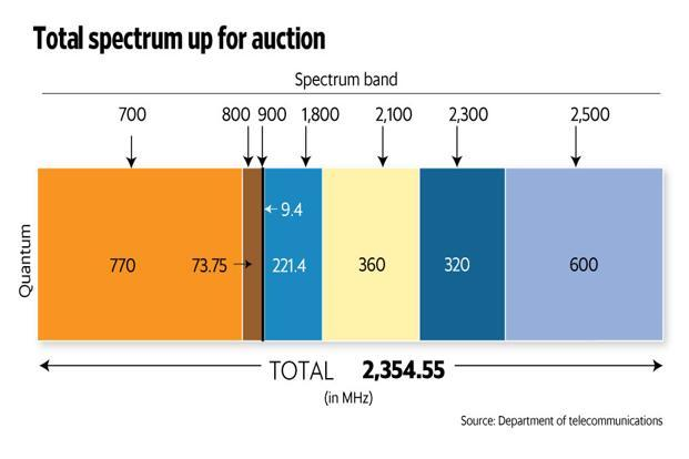 The spectrum auction starts on 1 October. Graphic: Ahmed Raza Khan/Mint