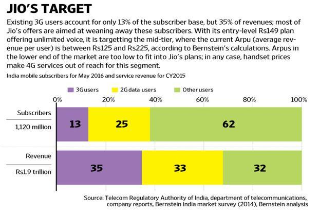 Reliance Jio's target appears to be the mid- and high-end of the market, which together account for only 38% of the subscriber base, but as much as 68% of revenues. Graphic: Ajay Negi/Mint
