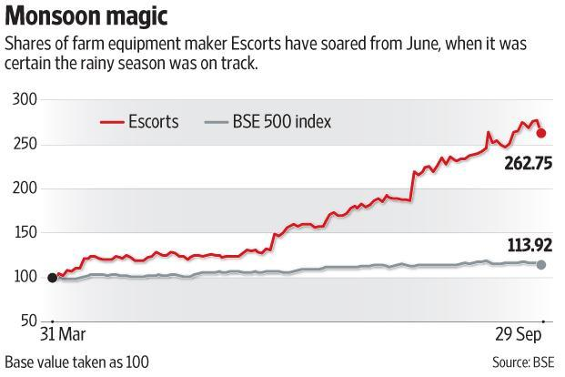 Shares of farm equipment maker Escorts have soared from June, when it was certain the rainy season was on track. Photo: Subrata Jana/Mint