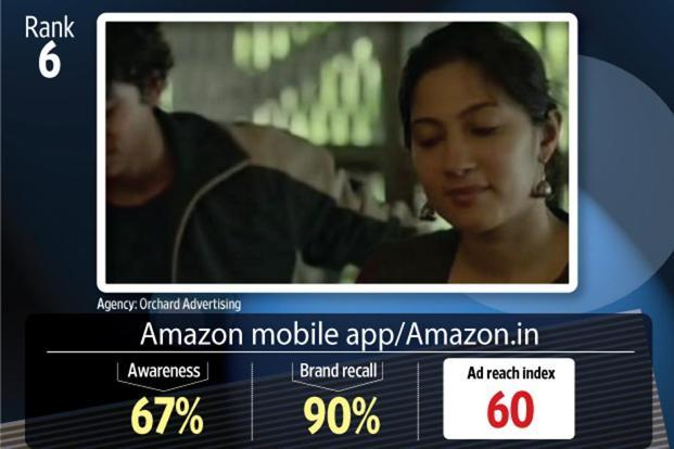 Amazon's commercial took the sixth position.